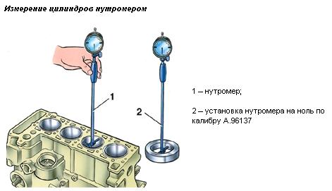 надевайте как правильно настроить нутромер для замера гильзы цилиндров термобелья синтетика